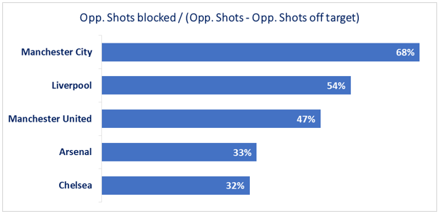 EPL - Top5 - opponent shots blocked