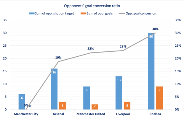 EPL - Top5 - opponents goal conversion