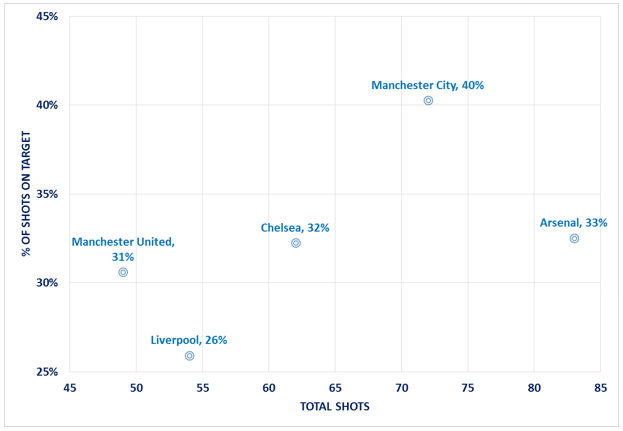EPL - Top5 - shots on target