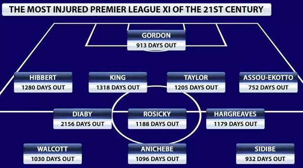 Injured PL XI