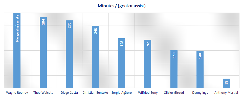 EPL forwards - Minutes per goal or assist