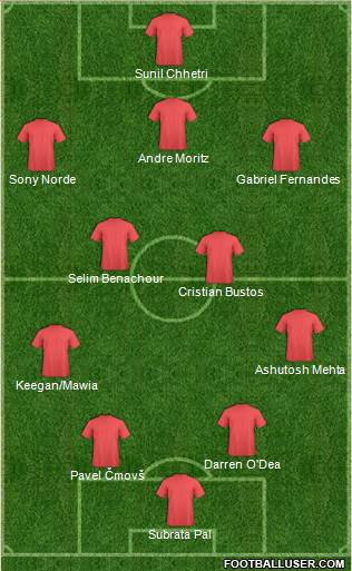 A possible 4-2-3-1 lineup for Mumbai City FC