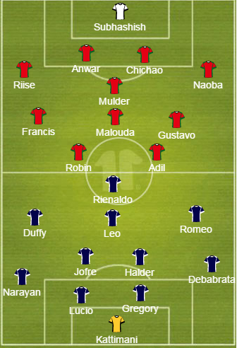 Probable Starting XI's