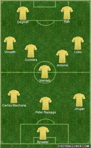 A probable stating XI for Kerala Blasters