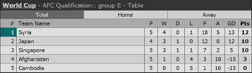Syria Group E
