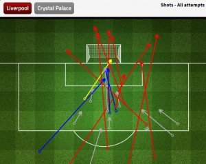 Shots on goal by Liverpool against Crystal Palace