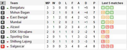 I League Standings After Round 3