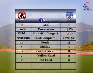 Aizawl FC dominated the match against Bengaluru FC (Courtesy Aizawl FC Facebook Page)