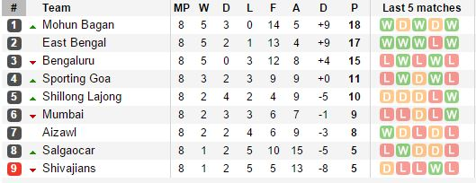 I League Table At Halfway Stage