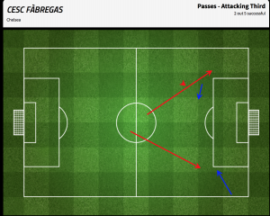 Fabregas - passes into the attacking third in the first half