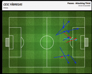 Fabregas passes into the attacking third after the change in personnel