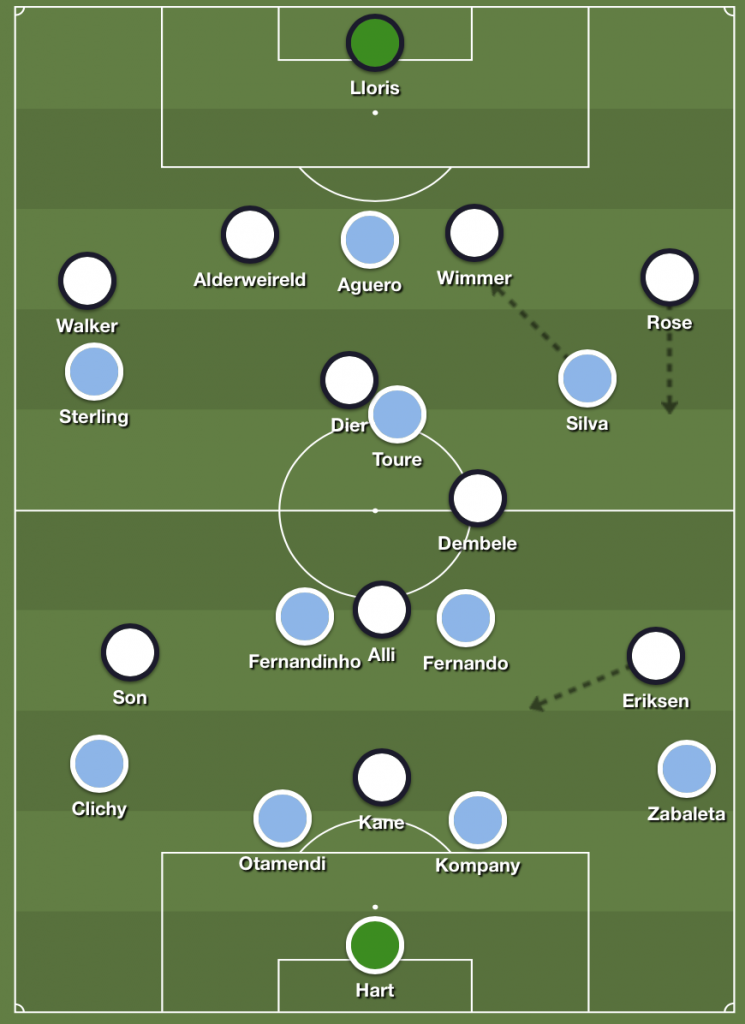 City vs Spurs : Starting formations