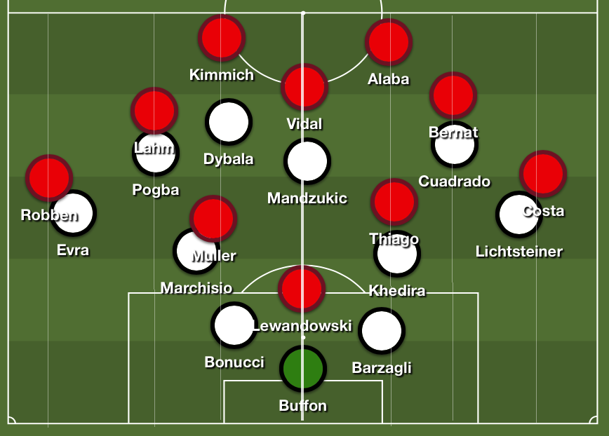 How Bayern moved around vertically. (Main separation shown by thick line),Players allowed to interchange along thin vertical lines on their respective half