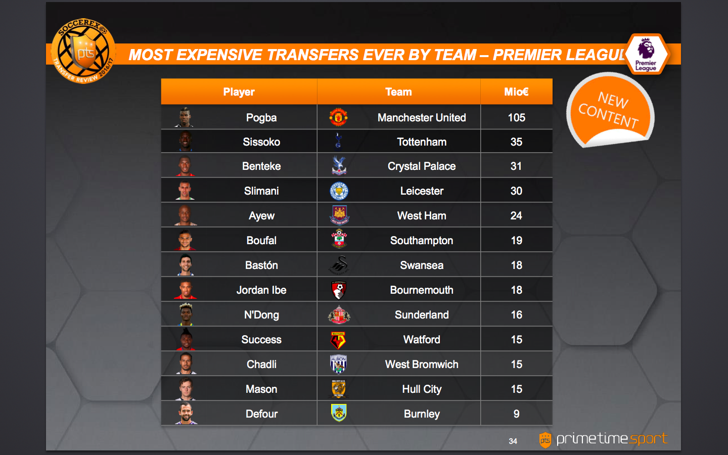 Most expensive transfers ever by team. Courtesy: Soccerex Transfer Review/Prime Time Sport