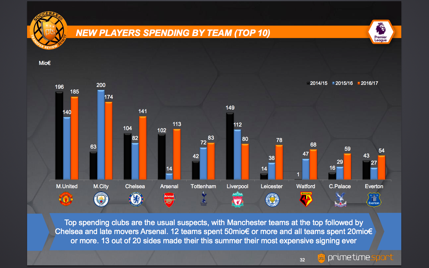 Top 10 new players spending by teams. Courtesy Soccerex Transfer Review/Primetime Sport