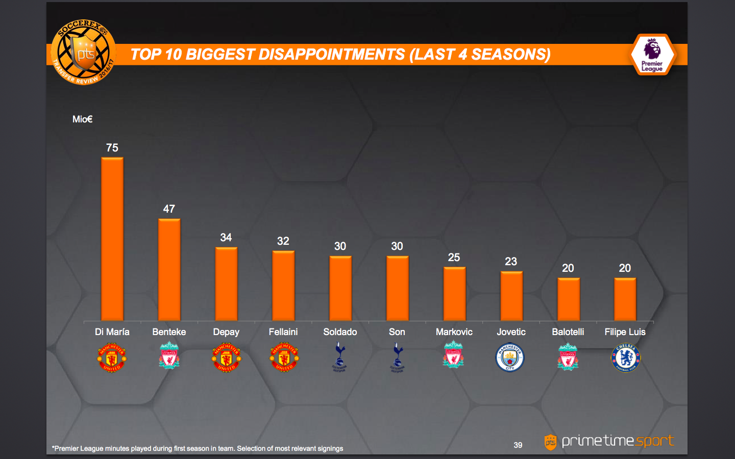 Top 10 biggest disappointment in the last 4 seasons. Courtesy: Soccerex Transfer Review/Prime Time Sport