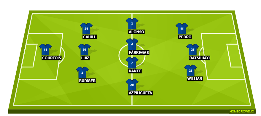 Chelsea Starting Lineup(1)