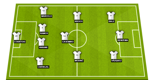 Image Result For Real Madrid Vs Roma Probable Lineups