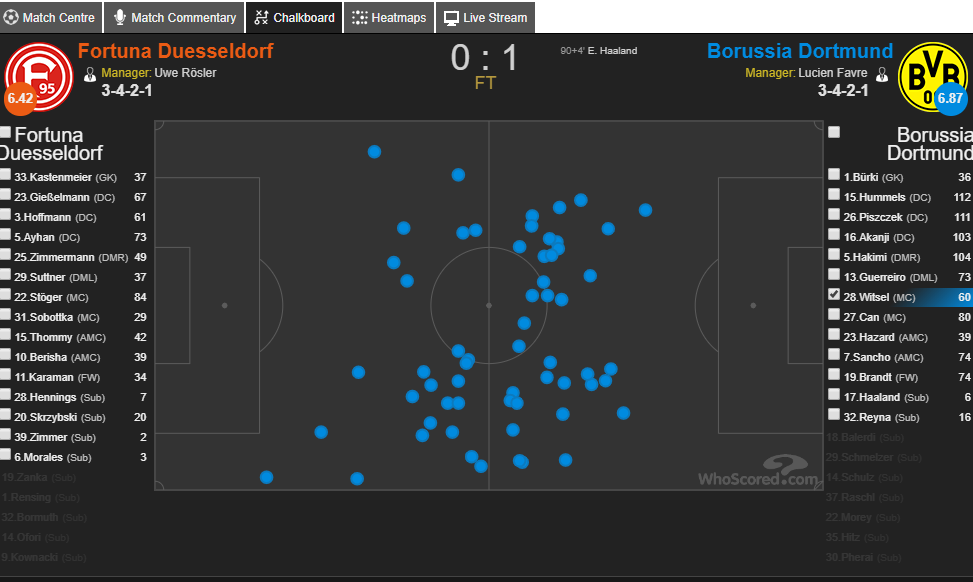 Axel Witsel's touchmap Vs Fortuna. (Source: Whoscored)