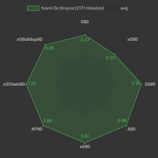 Kevin De Bruyne Performance Parameters (Courtesy: Statsbomb)