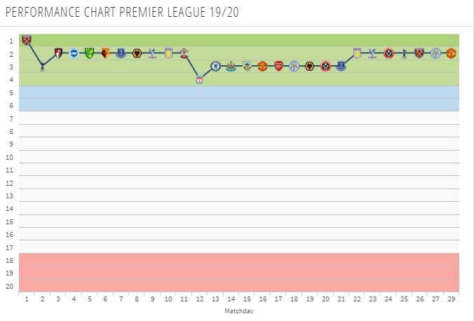Manchester City's season so far (Courtesy: Transfermarkt.com)