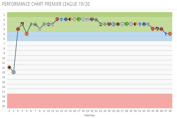 Leicester City Performance Chart for 2019/20 (Transfermarkt)