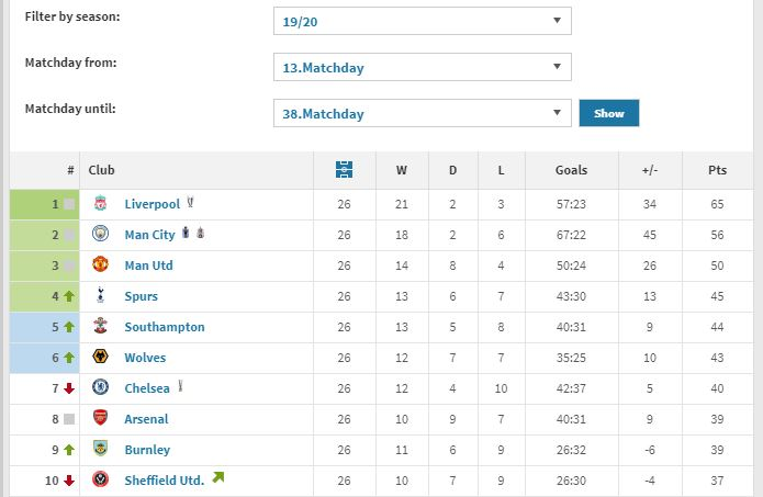 Premier League table for the period after Jose Mourinho took over at Tottenham (Courtesy: Transfermarkt)