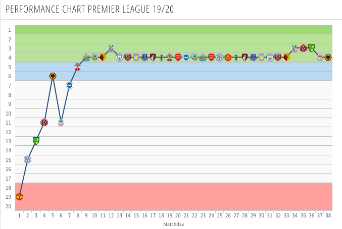 Chelsea's performance chart in the 2019-20 Premier League. (Picture Courtesy - transfermarkt)