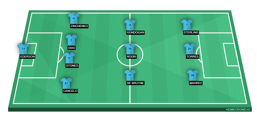 Manchester City vs RB Leipzig Preview: Probable Lineups, Prediction, Tactics, Team News & Key Stats